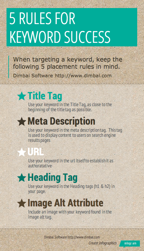 5 Rules for Keyword Success