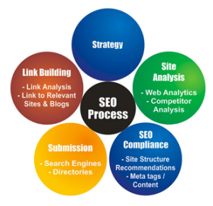 Affordable search engine optimization, a do-it-yourself step by step guide